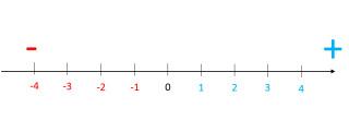 正負の計算